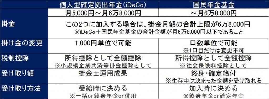 iDeCoと国民年金基金