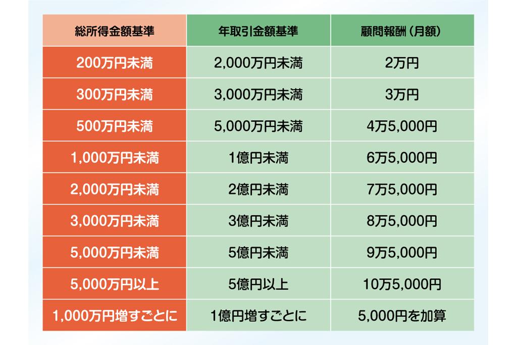 所得税に関する税理士月額顧問報酬